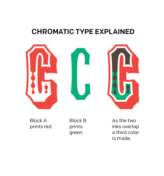 Illustration of how chromatic type works